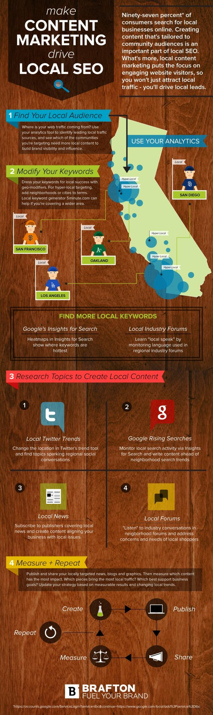 Brafton's Infographic: Make Content Marketing Drive Local SEO