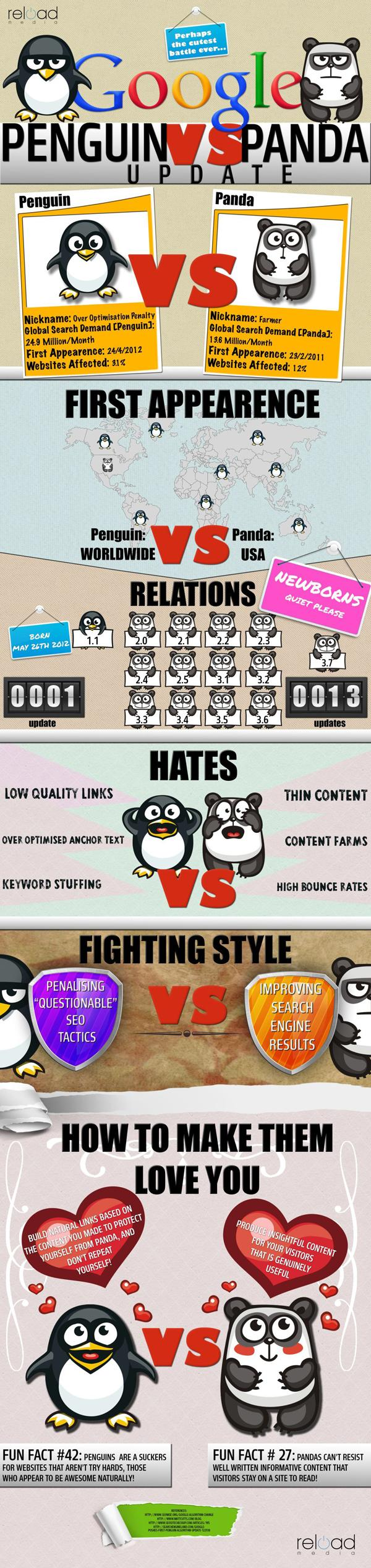 The difference between Google Panda & Penguin Infographic